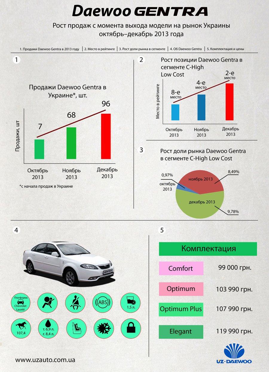 Продажи Daewoo Gentra в Украине в 2013 году превзошли все ожидания.
