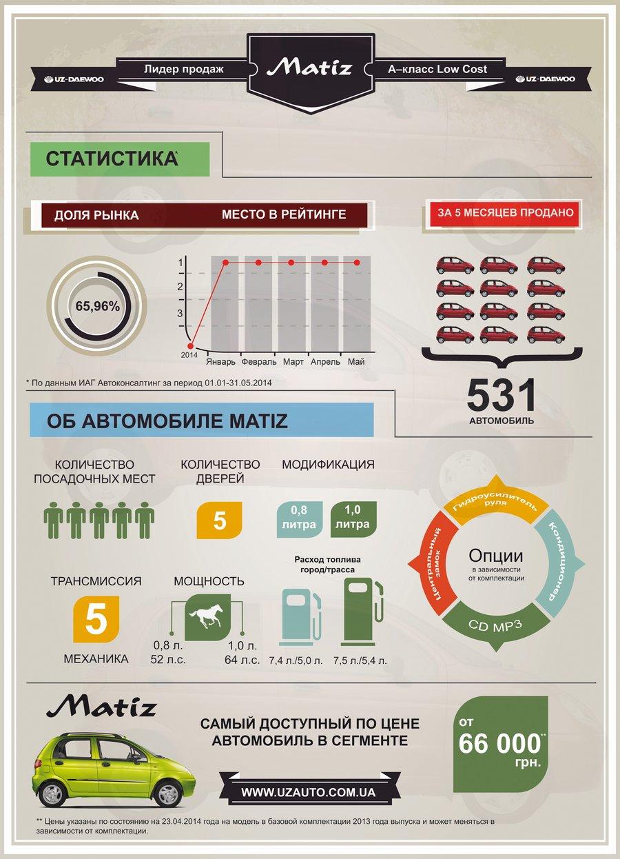 Daewoo Matiz и в мае подтверждает свое лидерство. Инфографика.