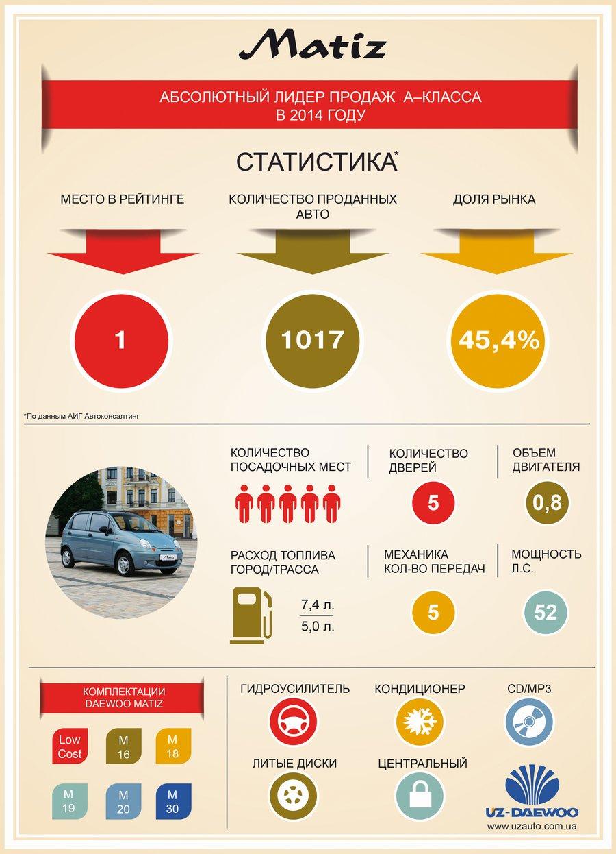 2014 год: Daewoo Matiz №1 в Украине. Инфографика.
