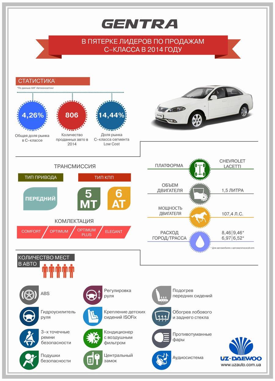 Daewoo Gentra в пятерке лидеров С-класса по результатам 2014 года