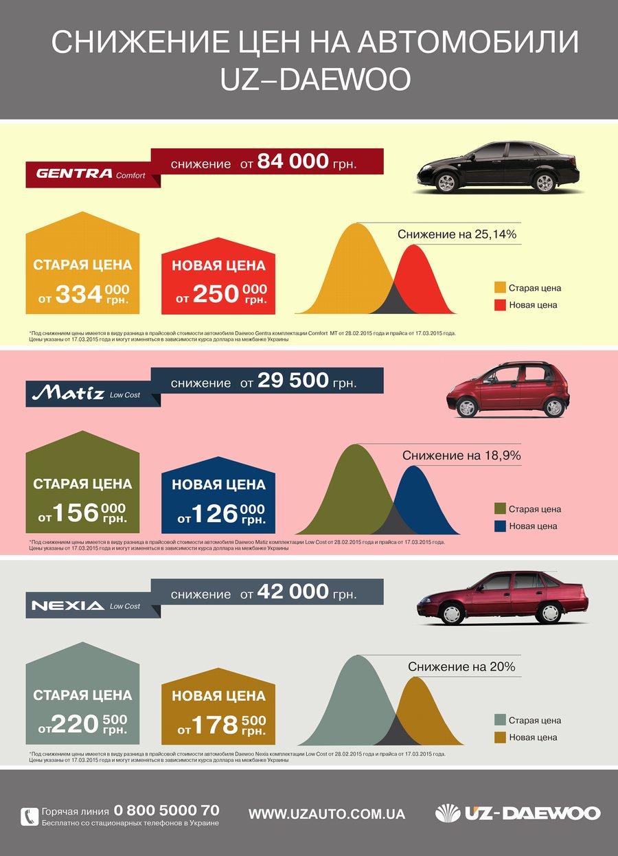 Снижение цен до 84 000 гривен на автомобили UZ-Daewoo. Инфографика